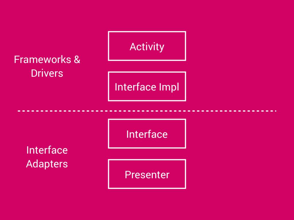 Presenter Interface Interface Impl Activity Int...
