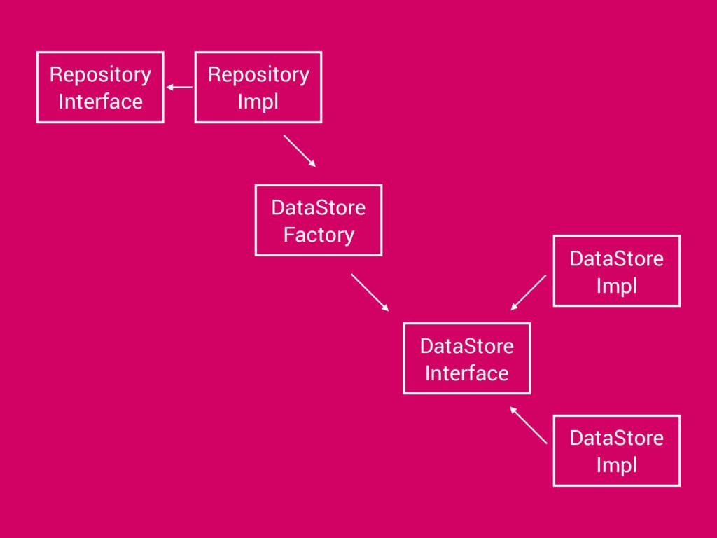 Repository Interface Repository Impl DataStore ...