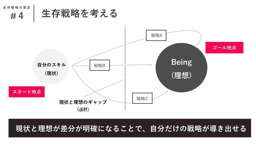 Being (理想) 自分のスキル (現状) 戦略B 戦略C 生存戦略を考える #4 戦略A ...