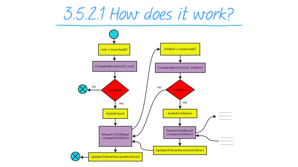 3.5.2.1 How does it work?
