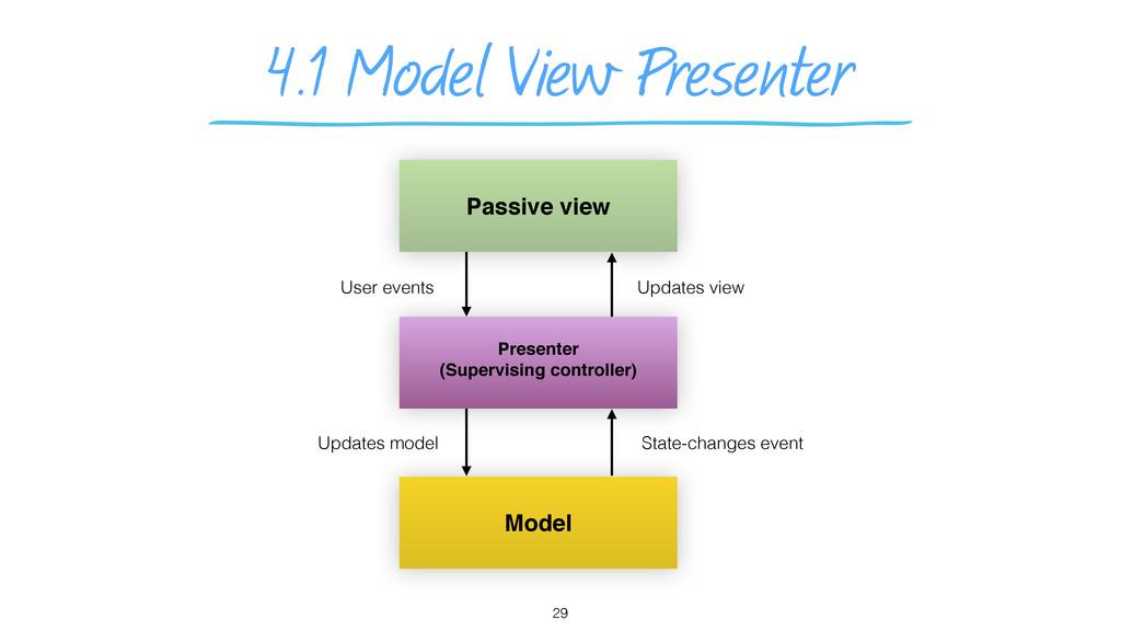4.1 Model View Presenter 29 Presenter (Supervis...