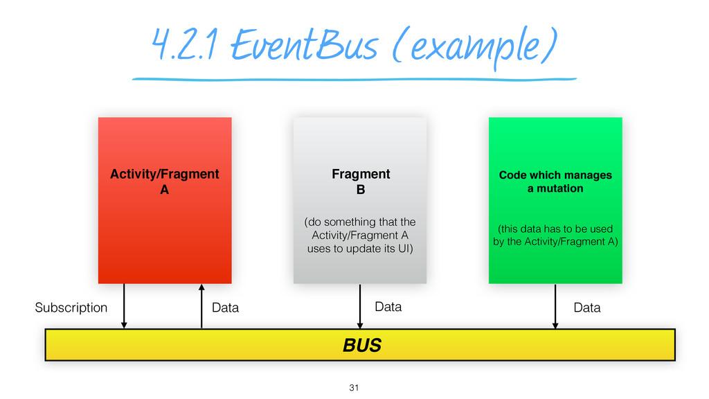4.2.1 EventBus (example) 31 Activity/Fragment A...