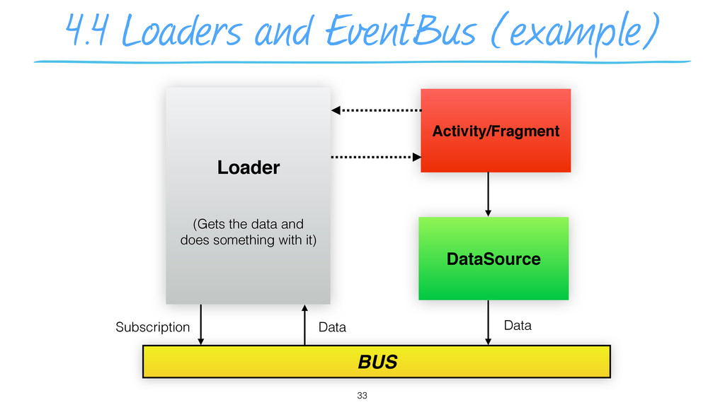4.4 Loaders and EventBus (example) 33 Loader (G...