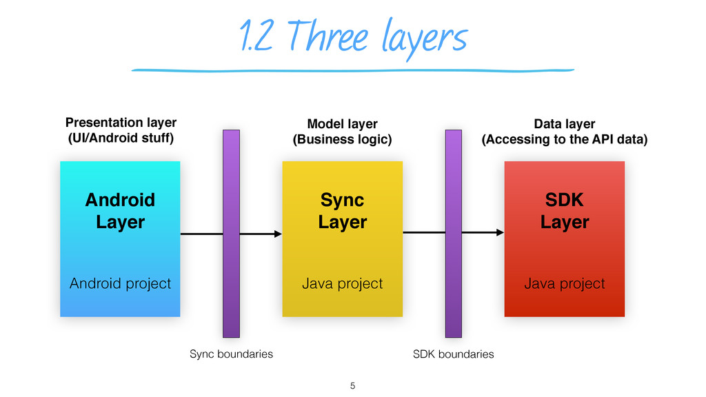 1.2 Three layers 5 Android Layer Sync Layer SDK...