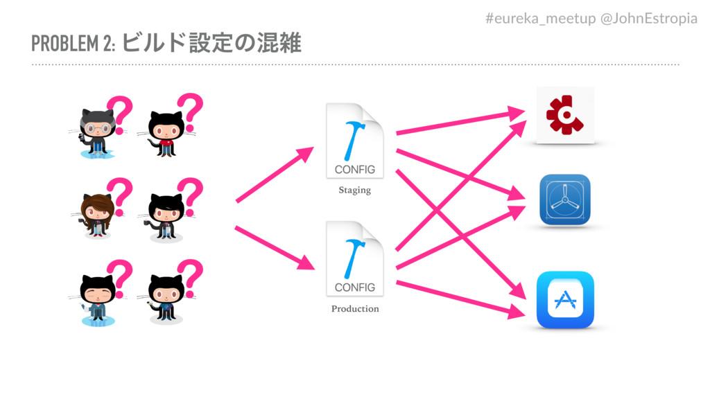 PROBLEM 2: Ϗϧυઃఆͷࠞ Staging Production ? ? ? ? ...