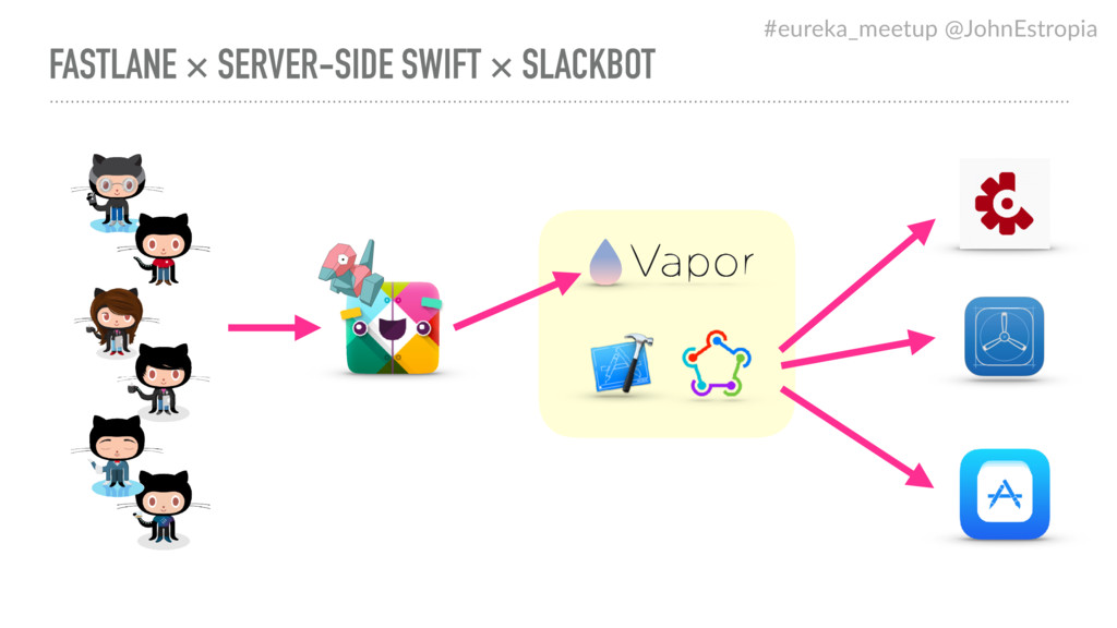 FASTLANE × SERVER-SIDE SWIFT × SLACKBOT #eureka...
