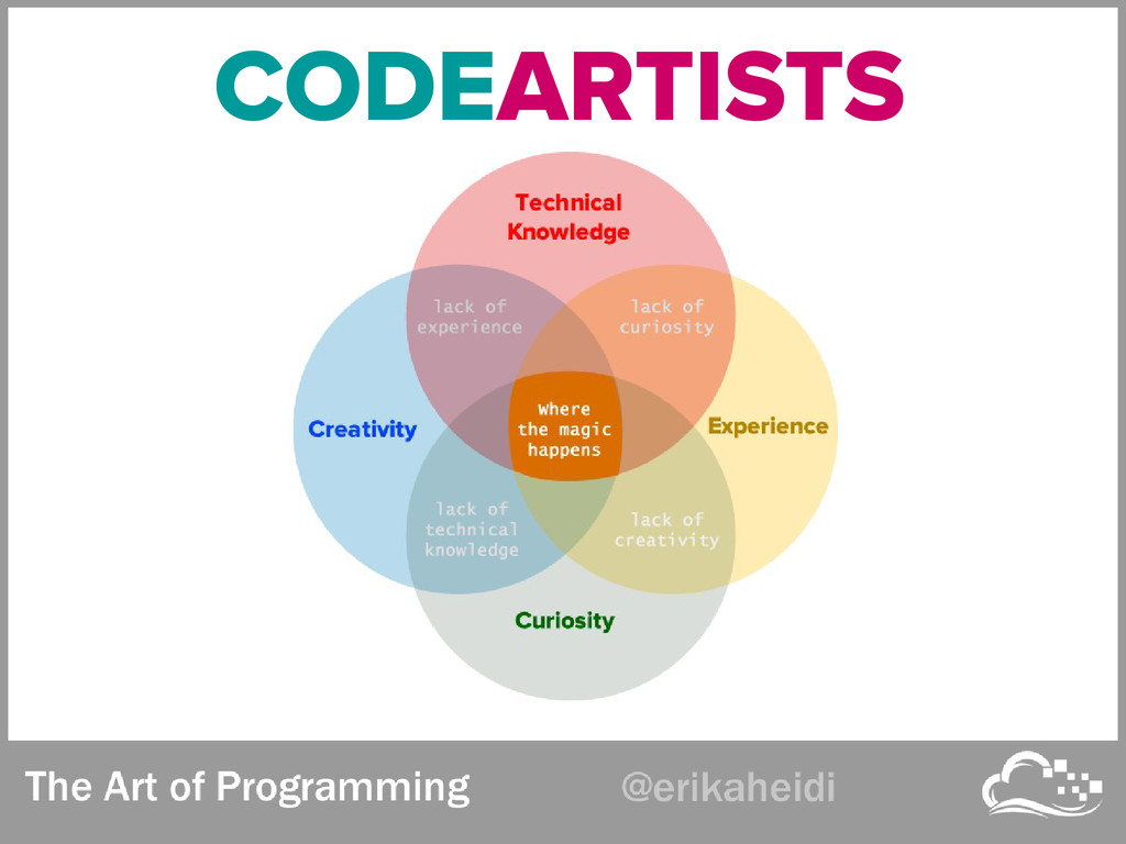 CODEARTISTS