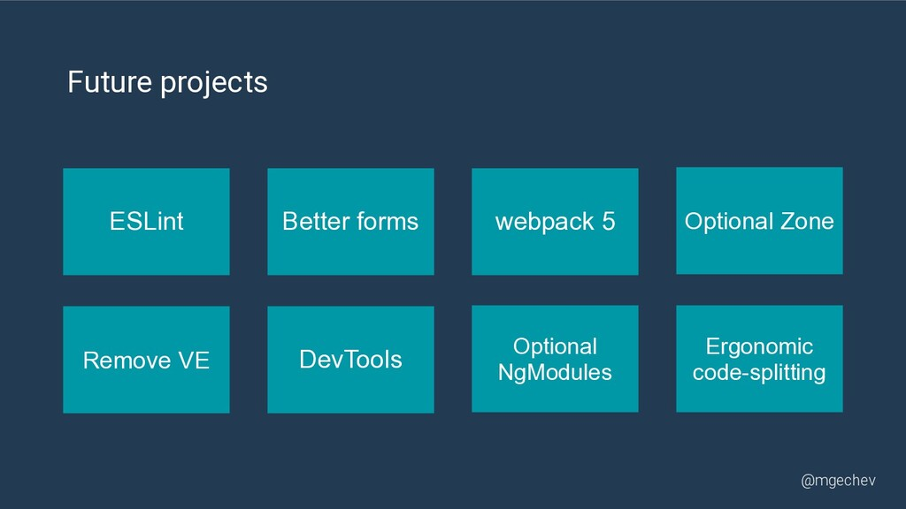 @mgechev ESLint Better forms webpack 5 Ergonomi...