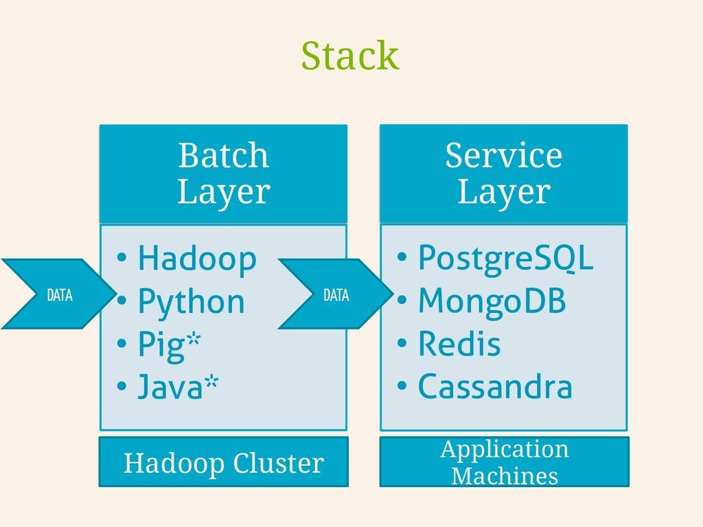 Batch Layer •Hadoop •Python •Pig* •Java* Se...