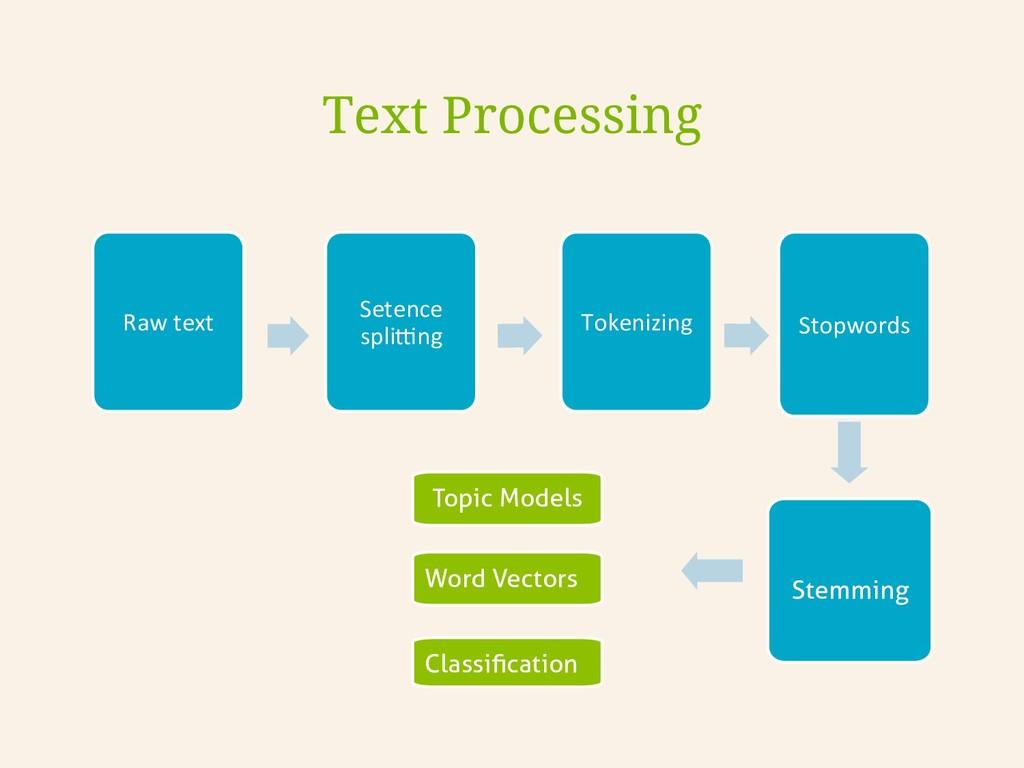 Text Processing Raw text  Setence  spl...