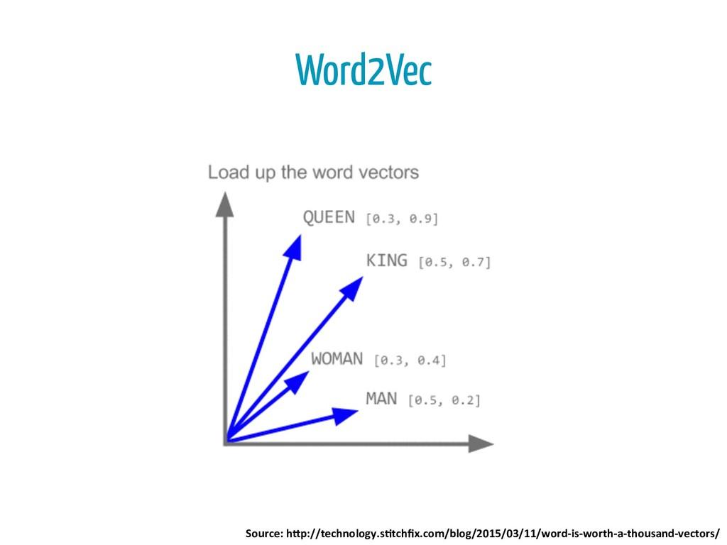 Word2Vec Source: h*p://technology.s4tchfix.co...