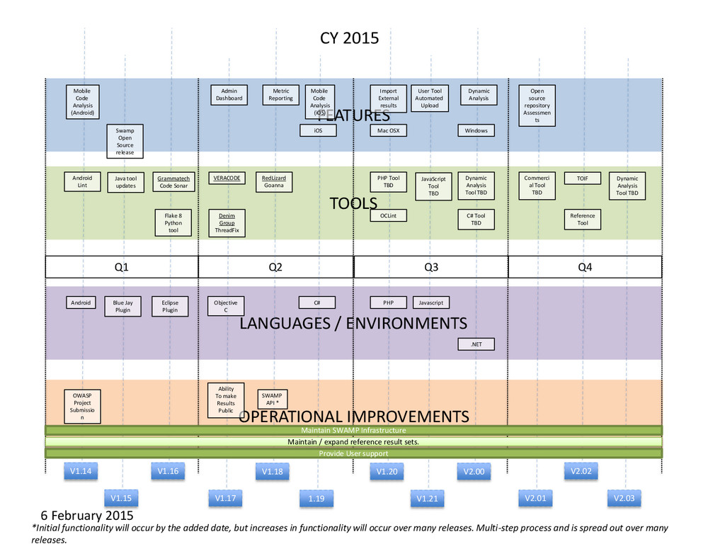 FEATURES TOOLS LANGUAGES / ENVIRONMENTS OPERATI...