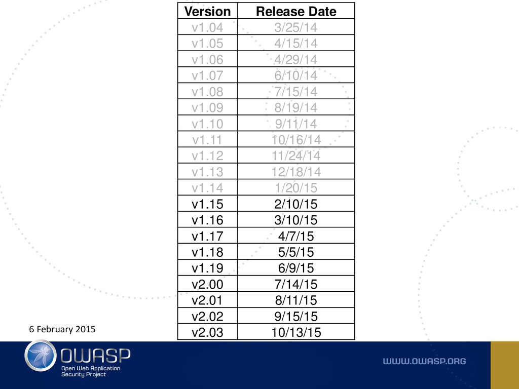 6 February 2015 Version Release Date v1.04 3/25...