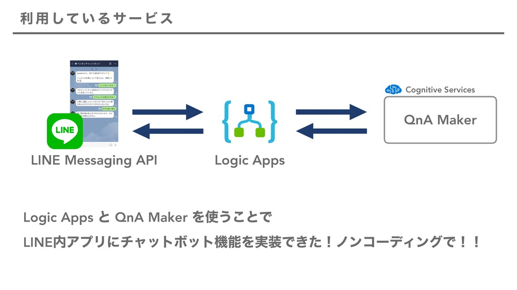 QnA Maker Logic Apps LINE Messaging API Logic A...