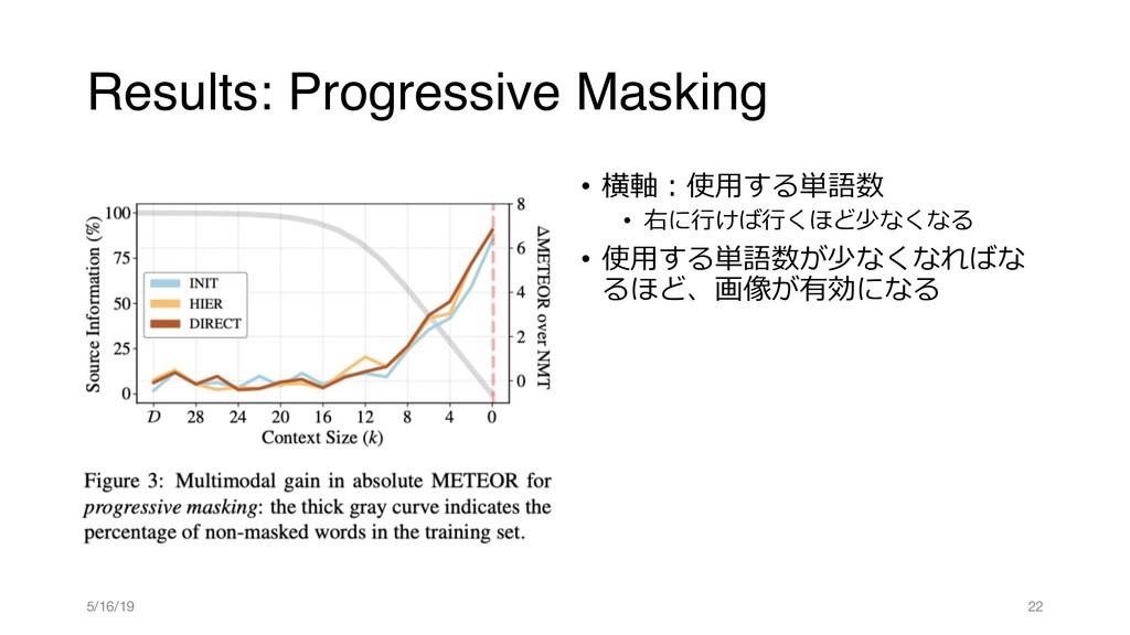 Results: Progressive Masking •  •  ...