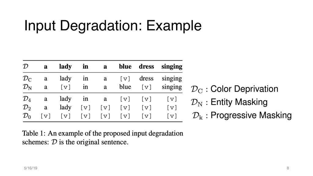Input Degradation: Example <latexit sha1_base64...
