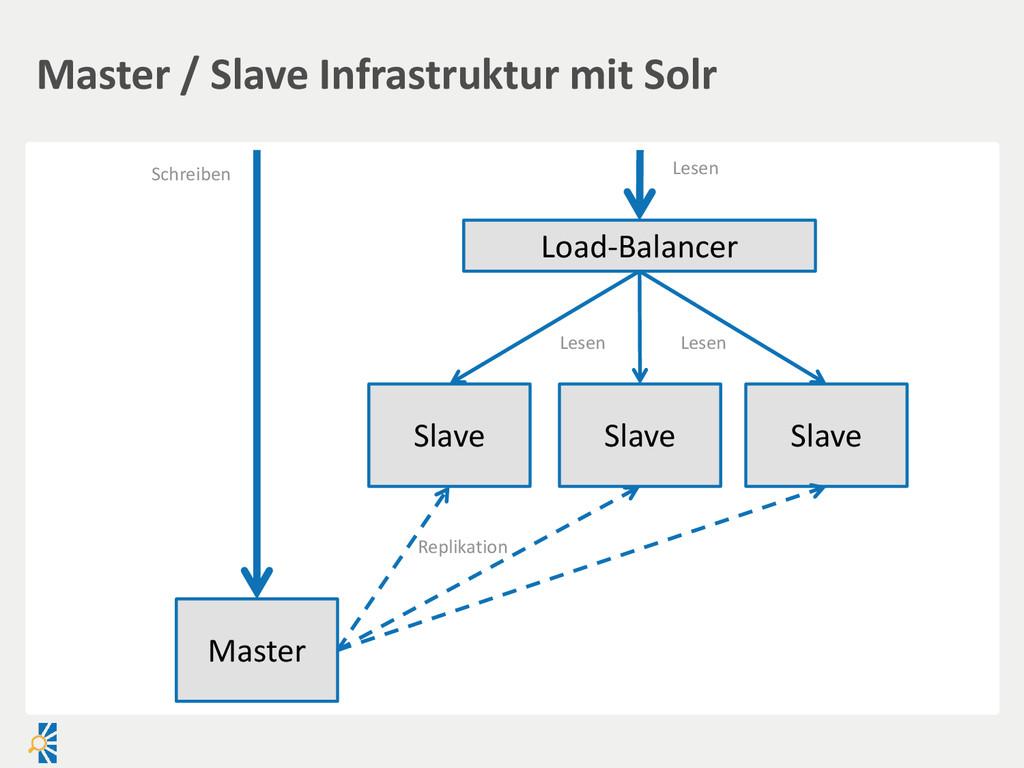 Master / Slave Infrastruktur mit Solr Master Lo...