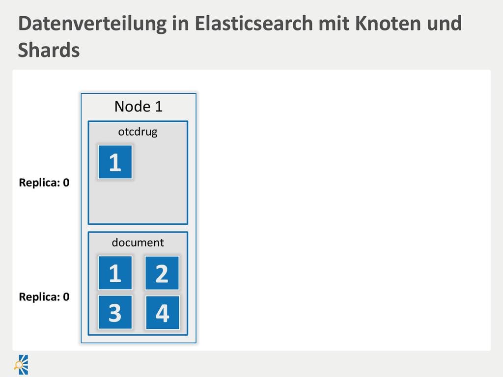 Datenverteilung in Elasticsearch mit Knoten und...