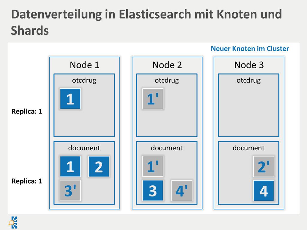 Node 3 otcdrug document Node 2 otcdrug document...