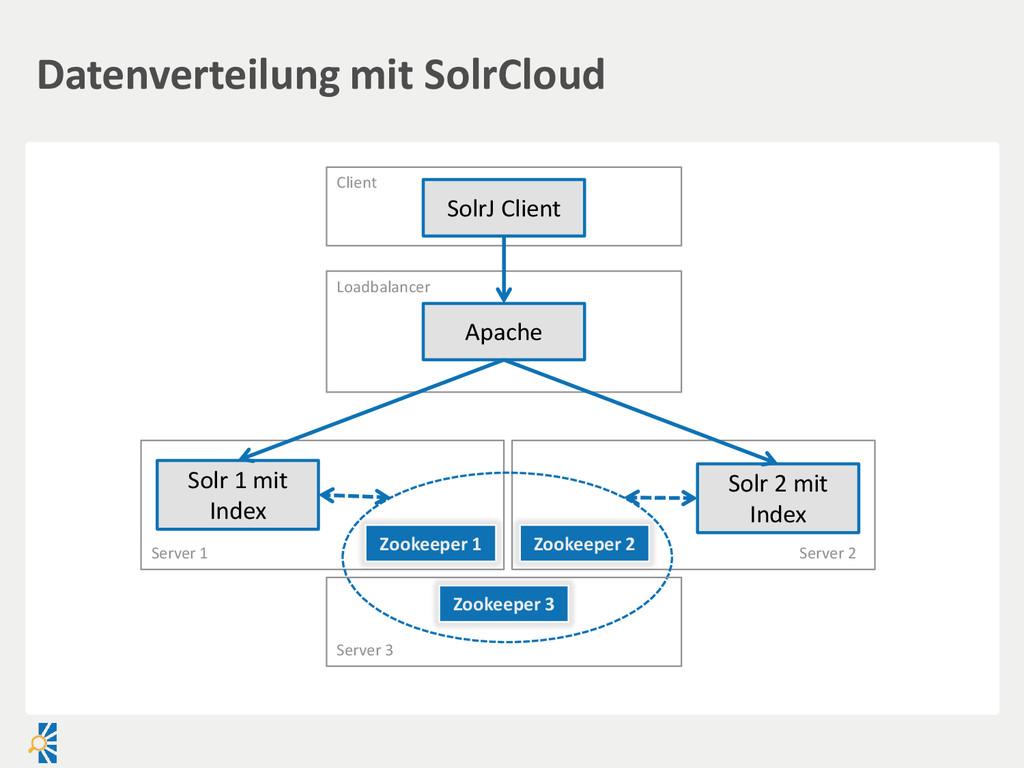 Datenverteilung mit SolrCloud Apache Solr 1 mit...