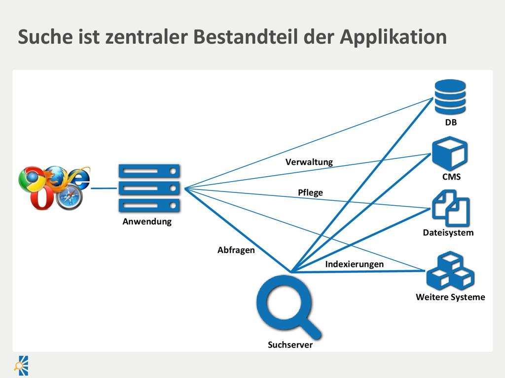 Suche ist zentraler Bestandteil der Applikation...
