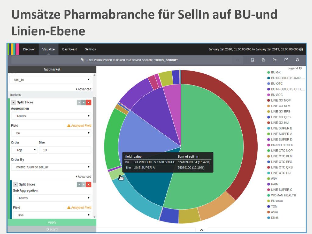 Umsätze Pharmabranche für SellIn auf BU-und Lin...