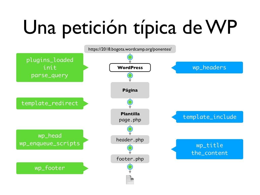 Una petición típica de WP plugins_loaded init p...