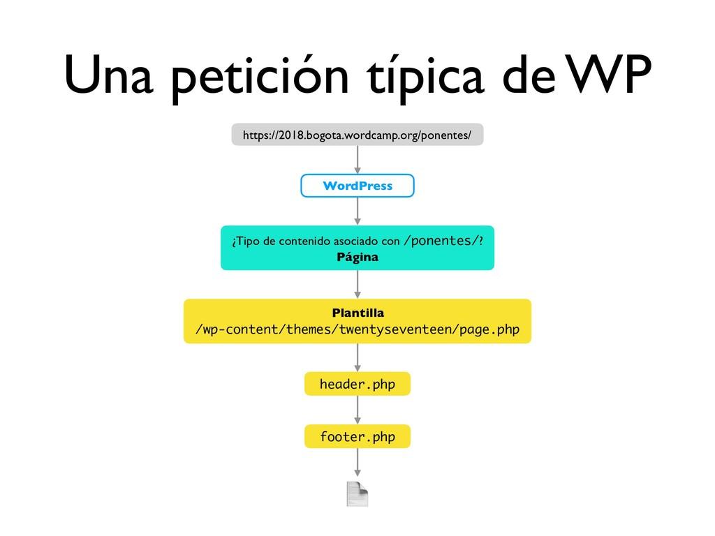 Una petición típica de WP  footer.php header.ph...