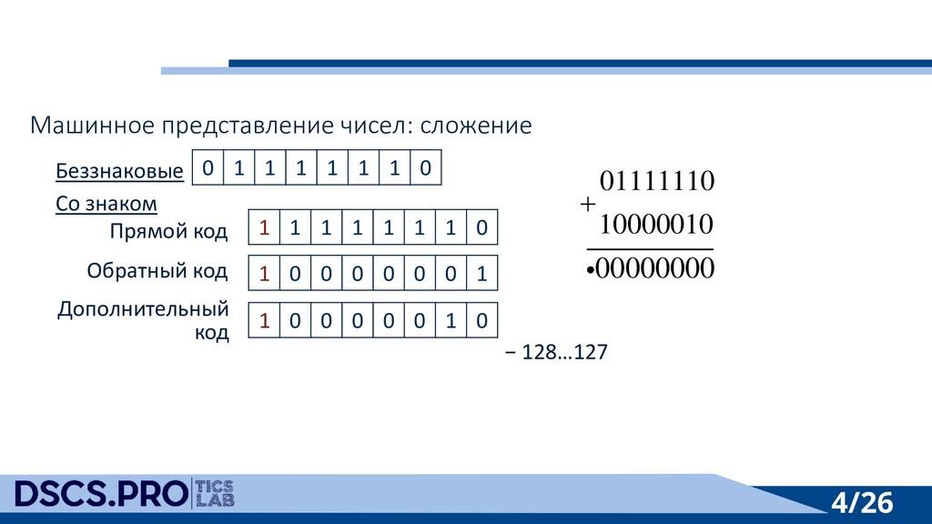 4/26 Машинное представление чисел: сложение Без...
