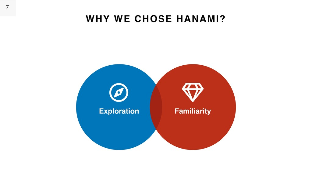 7 Exploration Familiarity WHY WE CHOSE HANAMI? ☼