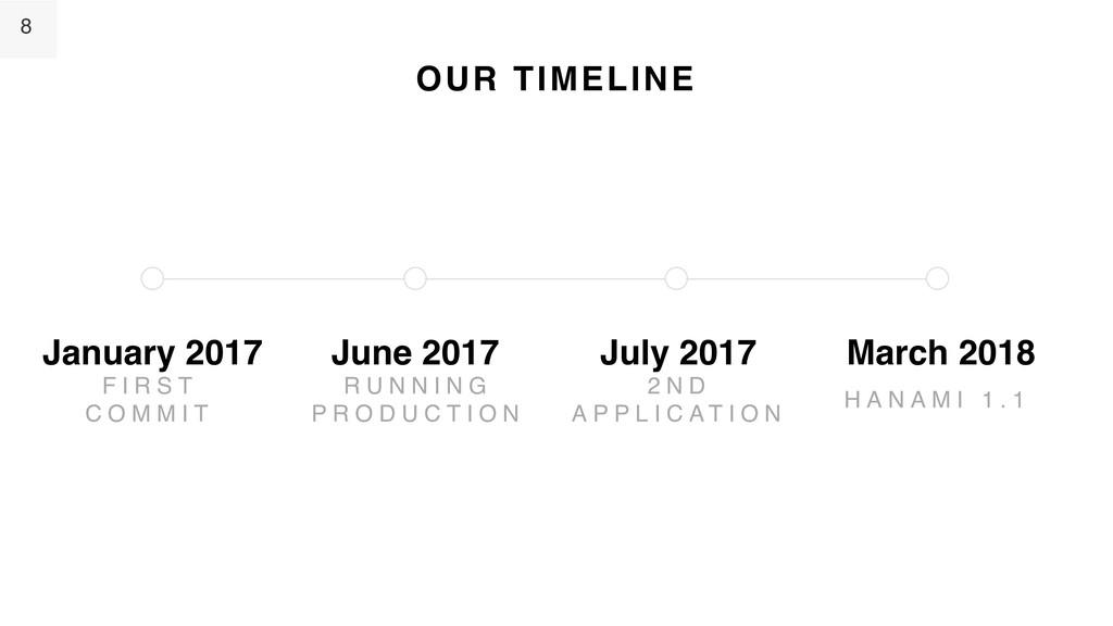 8 OUR TIMELINE June 2017 R U N N I N G P R O D ...