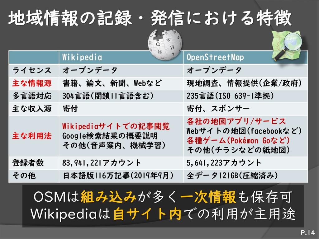 地域情報の記録・発信における特徴 Wikipedia OpenStreetMap ライセンス ...