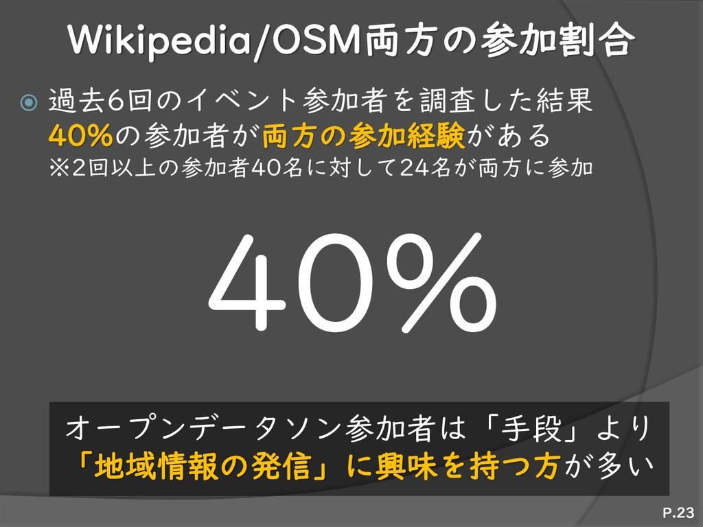 Wikipedia/OSM両方の参加割合  過去6回のイベント参加者を調査した結果 40%の...