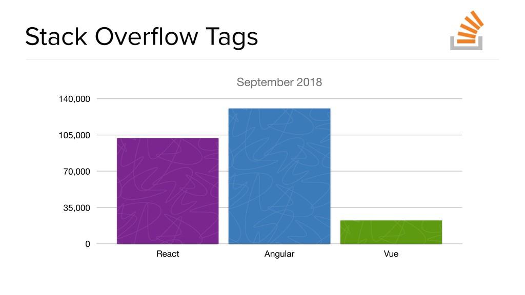 @spring_io #springio17 Stack Overflow Tags Septe...