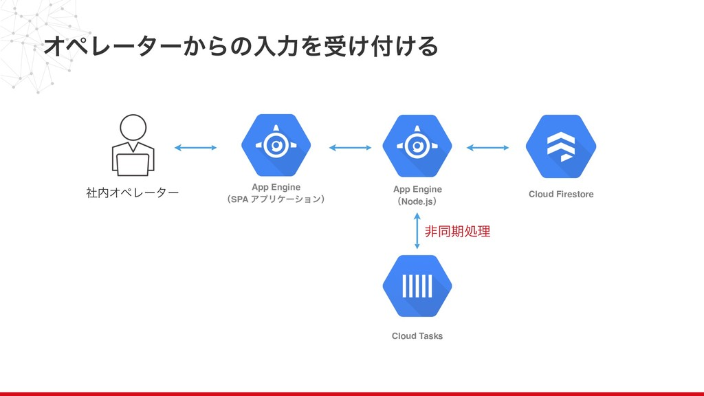ΦϖϨʔλʔ͔ΒͷೖྗΛड͚͚Δ 3 App Engine ʢNode.jsʣ Cloud...