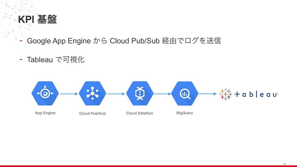 KPI ج൫ - Google App Engine ͔Β Cloud Pub/Sub ܦ༝Ͱ...