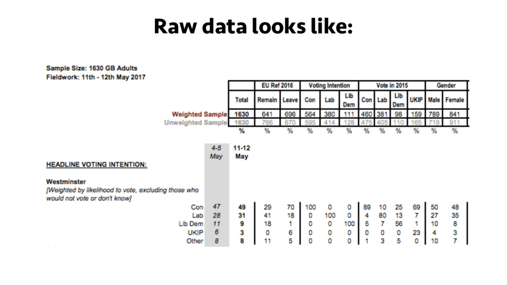 Raw data looks like: