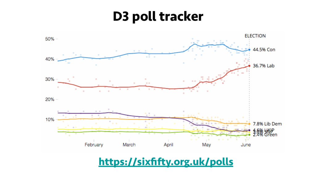 D3 poll tracker https://sixfifty.org.uk/polls