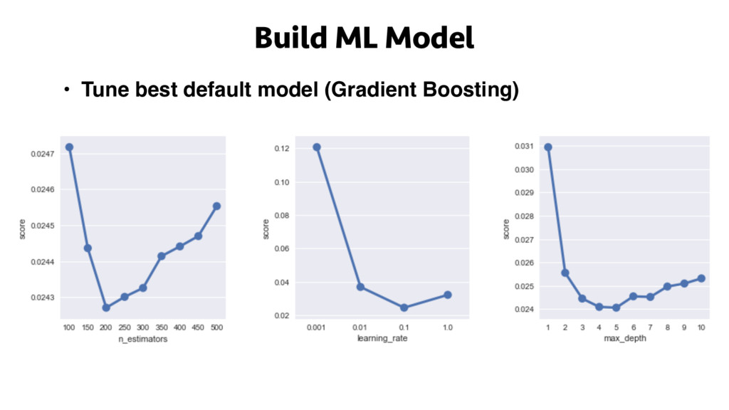 Build ML Model • Tune best default model (Gradi...