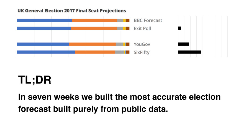 TL;DR In seven weeks we built the most accurate...