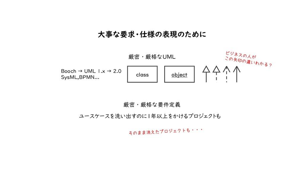厳密・厳格なUML Booch → UML 1.x → 2.0 SysML,BPMN... ユ...