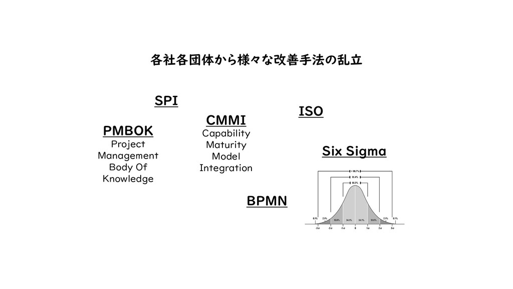 Six Sigma PMBOK Project Management Body Of Know...
