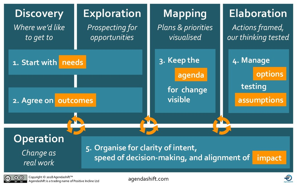 5. Organise for clarity of intent, speed of dec...