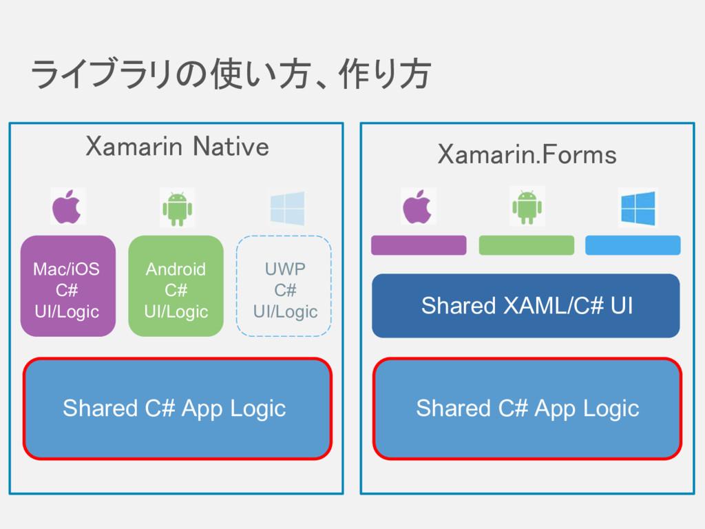 ライブラリの使い方、作り方 Shared C# App Logic Shared C# App...