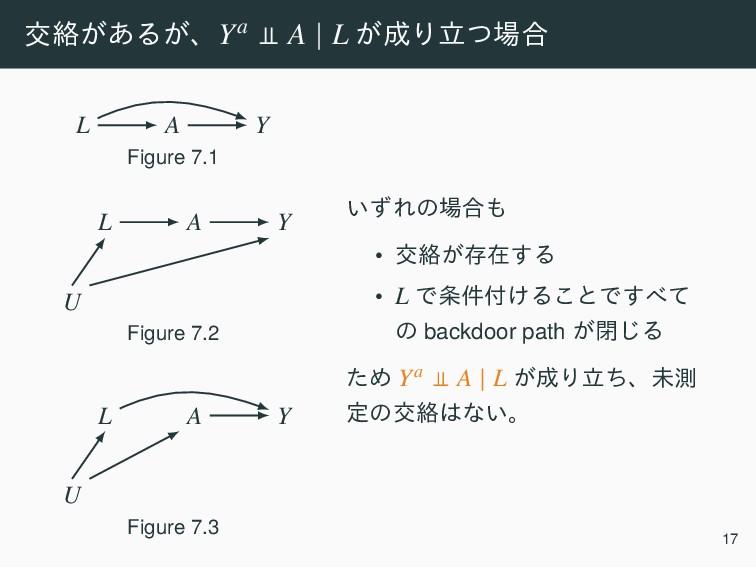 ަབྷ͕͋Δ͕ɺYa A   L ͕Γཱͭ߹ A Y L Figure 7.1 A Y L ...