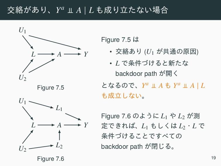 ަབྷ͕͋ΓɺYa A   L Γཱͨͳ͍߹ A Y L U2 U1 Figure 7.5...