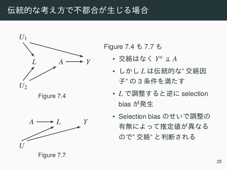 ౷తͳߟ͑ํͰෆ߹͕ੜ͡Δ߹ A Y L U2 U1 Figure 7.4 A L Y ...