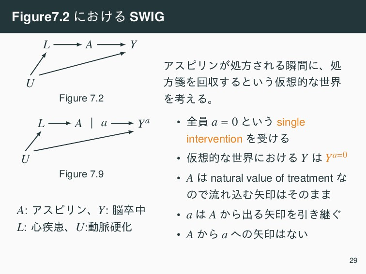 Figure7.2 ʹ͓͚Δ SWIG A Y L U Figure 7.2 A   a Ya...