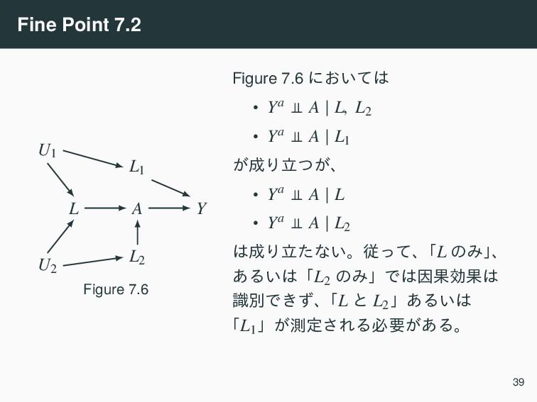 Fine Point 7.2 A Y L U2 U1 L1 L2 Figure 7.6 Fig...