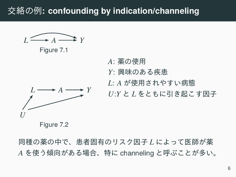 ަབྷͷྫ: confounding by indication/channeling A Y ...